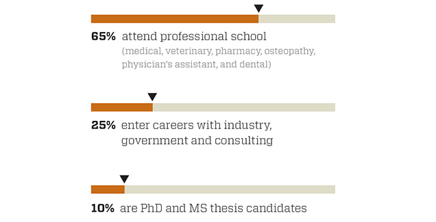 Toxicology Career statistics