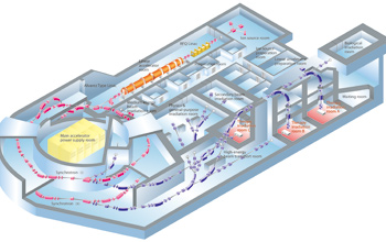This schematic shows the HIMAC facility in Chiba that includes a large linear accelerator and dual synchrotrons.